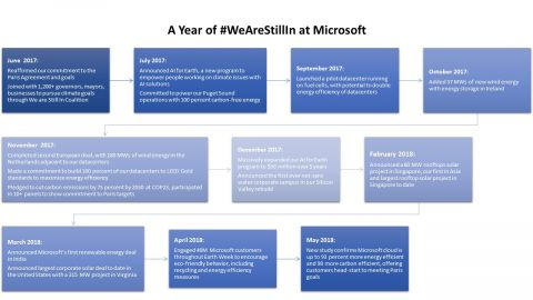 Microsoft sustainability timeline