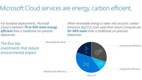 Chart about Microsoft Cloud energy efficiency