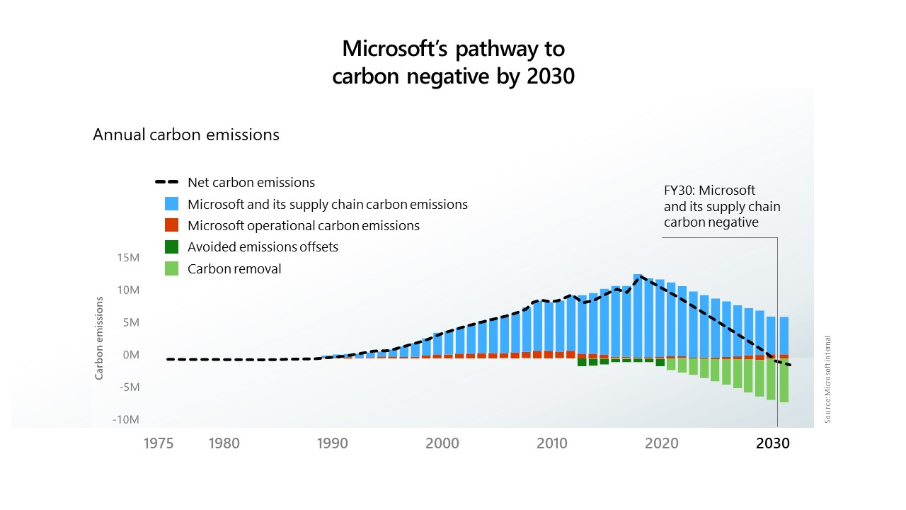 Chart of Microsoft pathway to carbon negativity